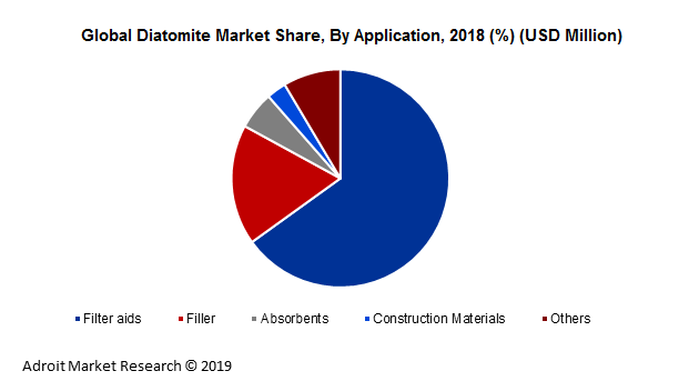 Global Diatomite Market Share, By Application, 2018 (%) (USD Million)