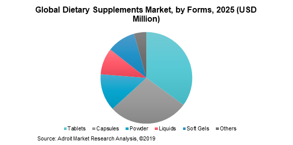 Global Dietary Supplements Market by Forms 2025 (USD Million)