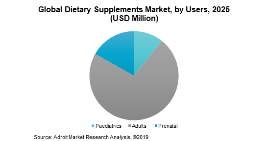 Global Dietary Supplements Market by Users 2025 (USD Million)