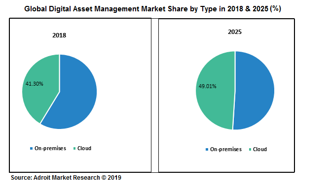 Global Digital Assets Management Market share, by Type, 2018 & 2025 (%)