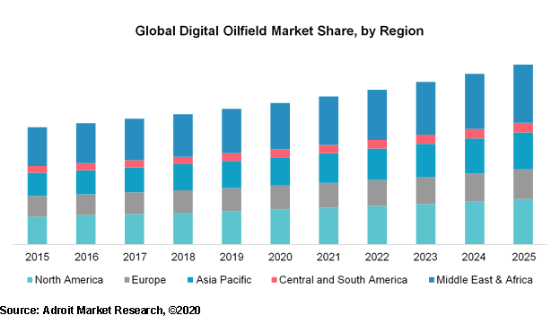 Global Digital Oilfield Market Share, by Region