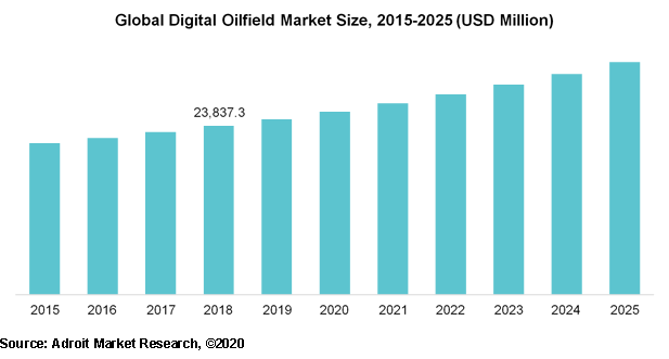 Global Digital Oilfield Market Size, 2015-2025 (USD Million)