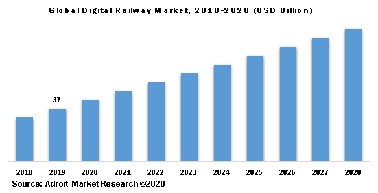 Global Digital Railway Market 2018-2028