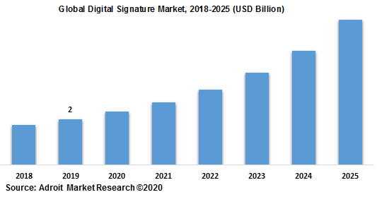 Global Digital Signature Market 2018-2025