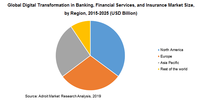 Global Digital Transformation in Banking, Financial Services, and Insurance Market Size, by Region, 2015-2025 (USD Billion)