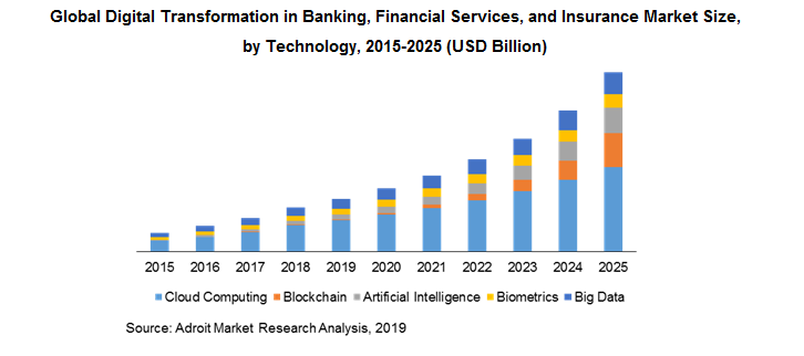 Global Digital Transformation in Banking, Financial Services, and Insurance Market Size, by Technology, 2015-2025 (USD Billion)