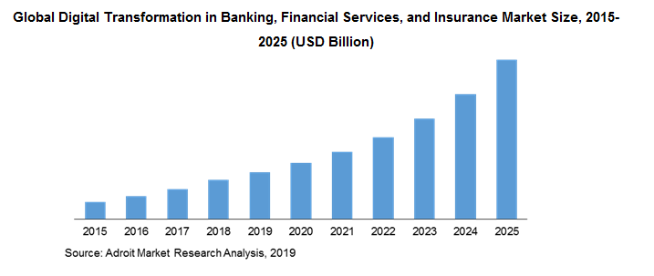 Global Digital Transformation in Banking, Financial Services, and Insurance Market Size, 2015-2025 (USD Billion)