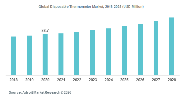 Global Disposable Thermometer Market, 2018-2028 (USD Million)