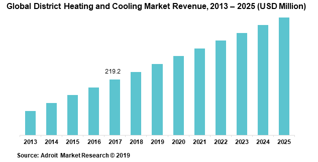 Global District Heating and Cooling Market Revenue, 2013 – 2025 (USD Million)
