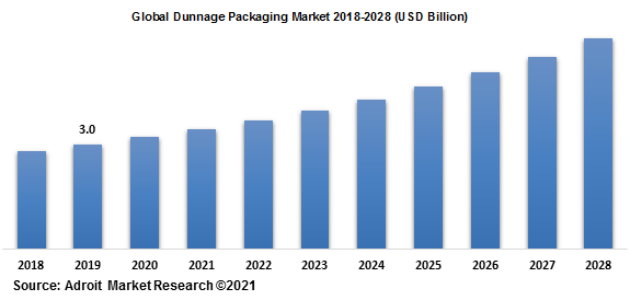 Global Dunnage Packaging Market 2018-2028