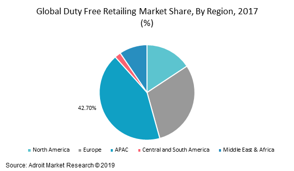 Global Duty Free Retailing Market Share, By Region, 2017 (%)