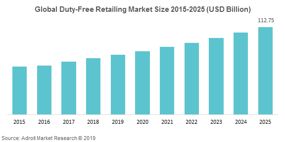 Global Duty-Free Retailing Market Size 2015-2025 (USD Billion)