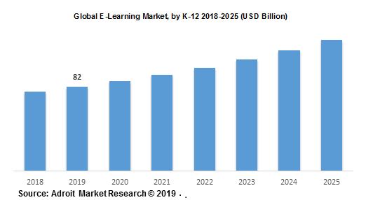 Global E-Learning Market, by K-12 2018-2025 (USD Billion)