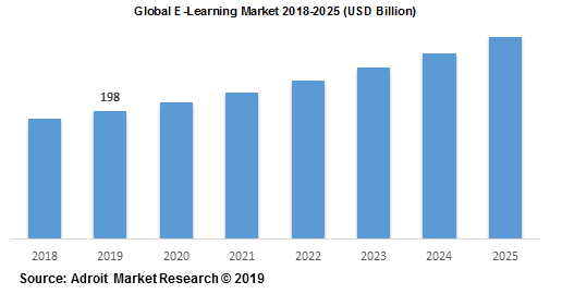 Global E-Learning Market 2018-2025 (USD Billion)