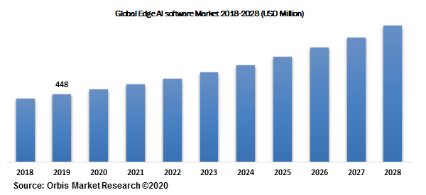 Global Edge AI software Market 2018-2028 (USD Million)