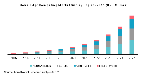 Global Edge Computing Market Size by Region, 2019 (USD Million)