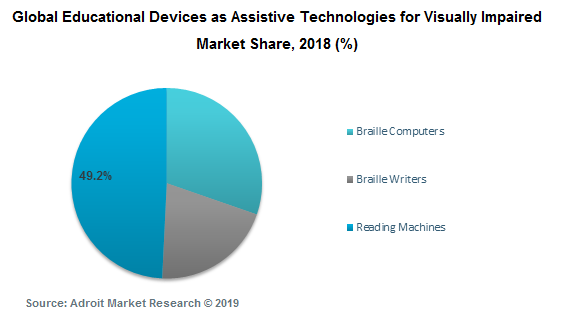 Global Educational Devices as Assistive Technologies for Visually Impaired Market Share, 2018 (%)
