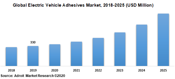 Global Electric Vehicle Adhesives Market 2018-2025 (USD Million)