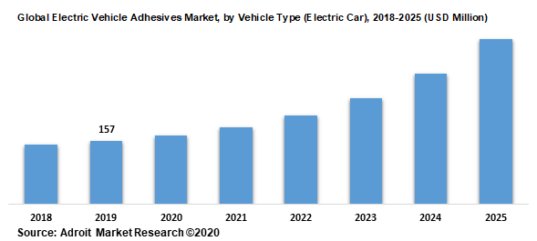 Global Electric Vehicle Adhesives Market by Vehicle Type (Electric Car) 2018-2025 (USD Million)