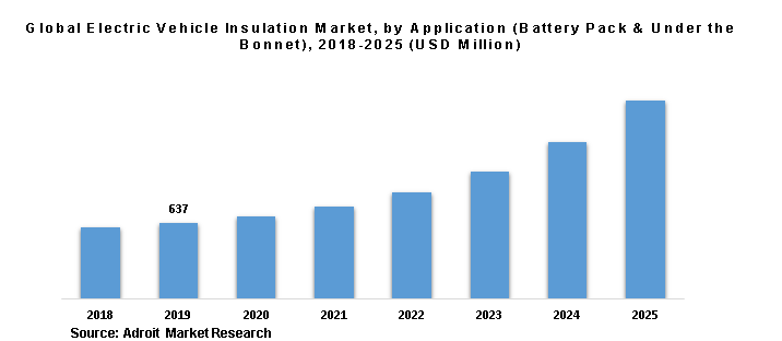 Global Electric Vehicle Insulation Market, by Application (Battery Pack & Under the Bonnet), 2018-2025 (USD Million)