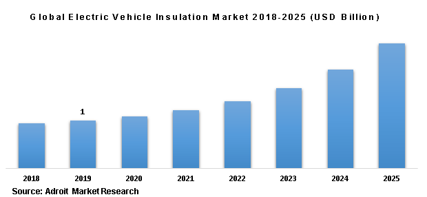 Global Electric Vehicle Insulation Market 2018-2025 (USD Billion)