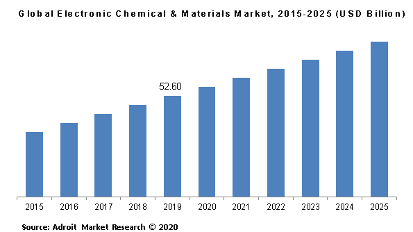 Global Electronic Chemical & Materials Market, 2015-2025 (USD Billion)