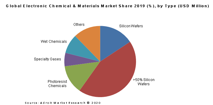 Global Electronic Chemical & Materials Market Share 2019 (%), by Type (USD Million)