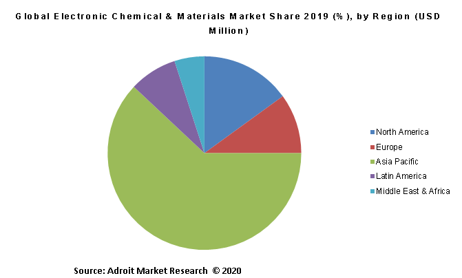 Global Electronic Chemical & Materials Market Share 2019 (%), by Region (USD Million)