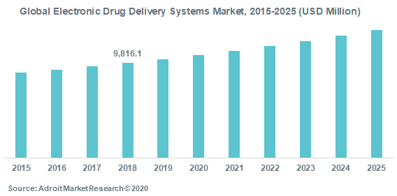 Global Electronic Drug Delivery Systems Market2015-2025 (USD Million)