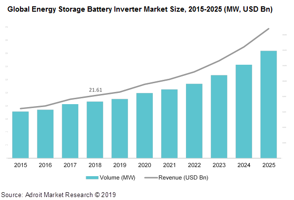 Global Energy Storage Battery Inverter Market Size, 2015-2025 (MW, USD Bn)