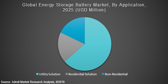Global Energy Storage Battery Market By Application 2025 (USD Million)