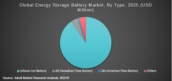 Global Energy Storage Battery Market By Type 2025 (USD Million)