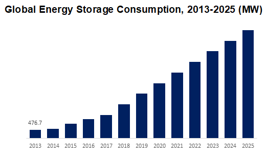 Global Energy Storage Consumption 2013-2025 (MW)