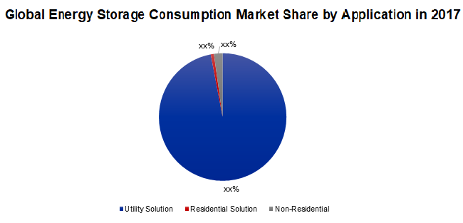 Global Energy Storage Consumption Market Share by Application in 2017