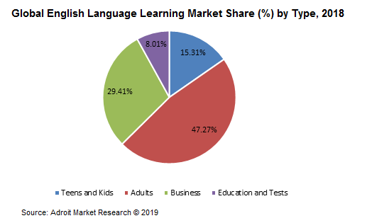 Global English Language Learning Market Share (%) by Type, 2018