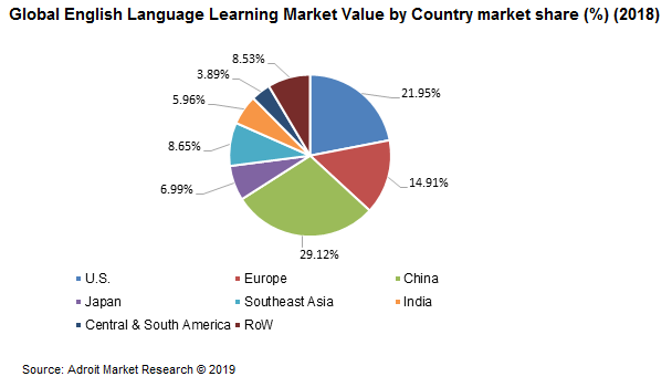 Global English Language Learning Market Value by Country market share (%) (2018)