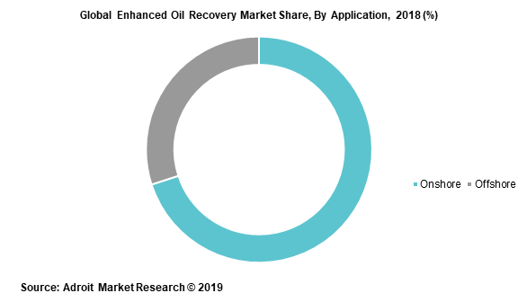 Global Enhanced Oil Recovery Market Share, By Application, 2018 (%)