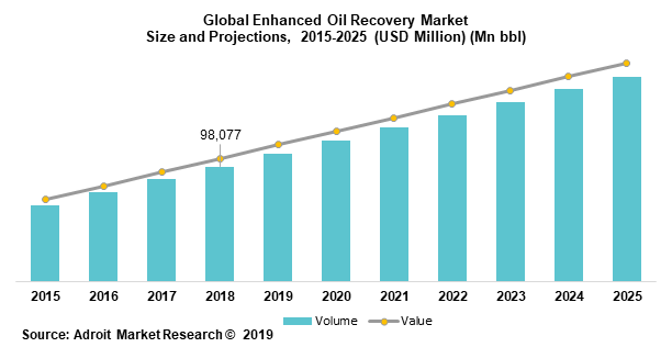 Global Enhanced Oil Recovery Market Size and Projections,  2015-2025 (USD Million) (Mn bbl)