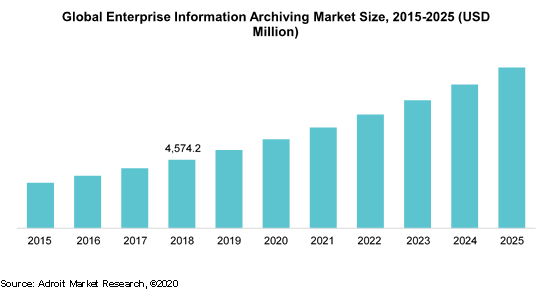 Global Enterprise Information Archiving Market size, 2015-2025 (USD million)