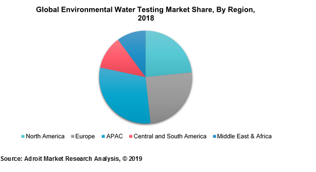 Global Environmental Water Testing Market Share, by Region, 2018