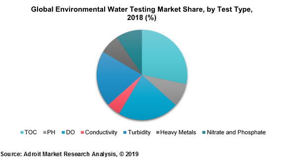 Global Environmental Water Testing Market Share, by Test Type, 2018 (%)
