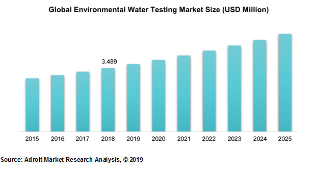 Global Environmental Water Testing Market Size (USD Million)
