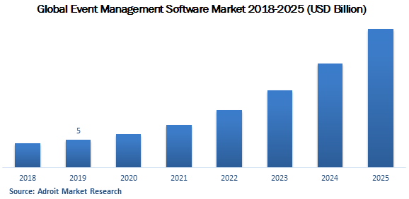 Global Event Management Software Market 2018-2025 (USD Billion)