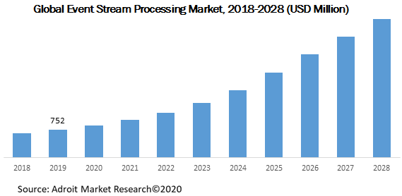 Global Event Stream Processing Market 2018-2028