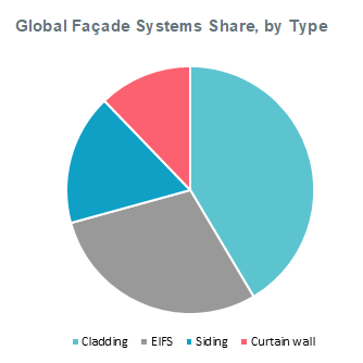 Global Façade Systems Share by Type