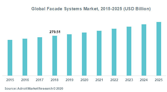 Global Facade Systems Market 2015-2025 (USD Billion)