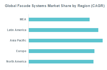 Global Facade Systems Market Share by Region (CAGR)