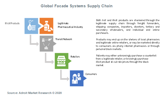 Global Facade Systems Supply Chain