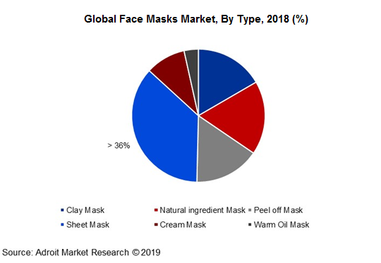 Global Face Masks Market, By Type, 2018 (%)