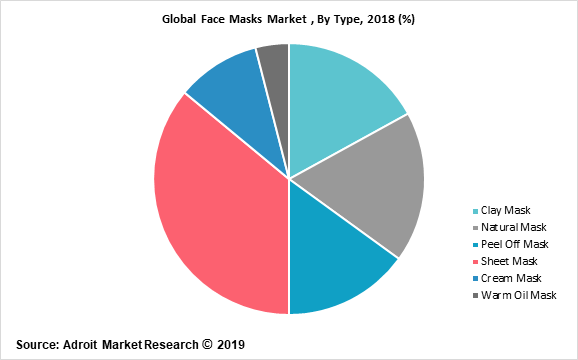 Global Face Masks Market , By Type, 2018 (%)